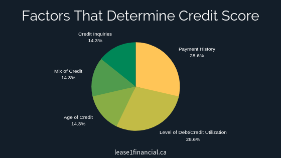 Factors That Determine Credit Score
